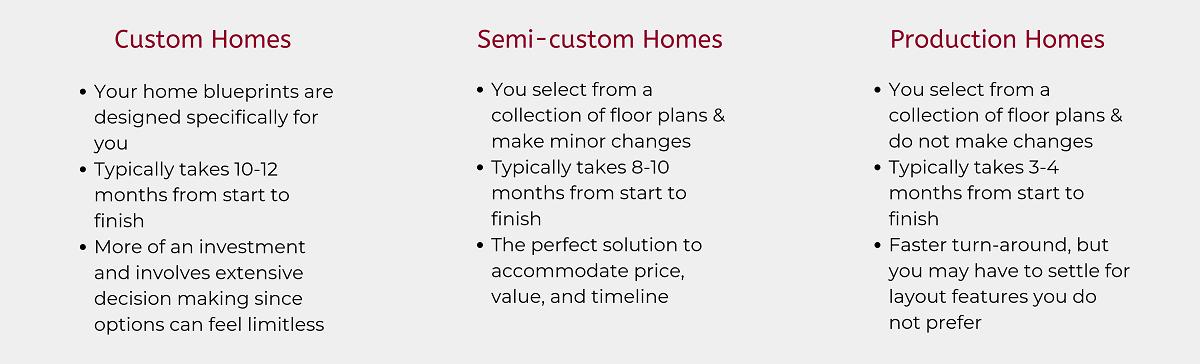 Custom Homes vs. Semi-Custom Homes vs. Production Homes